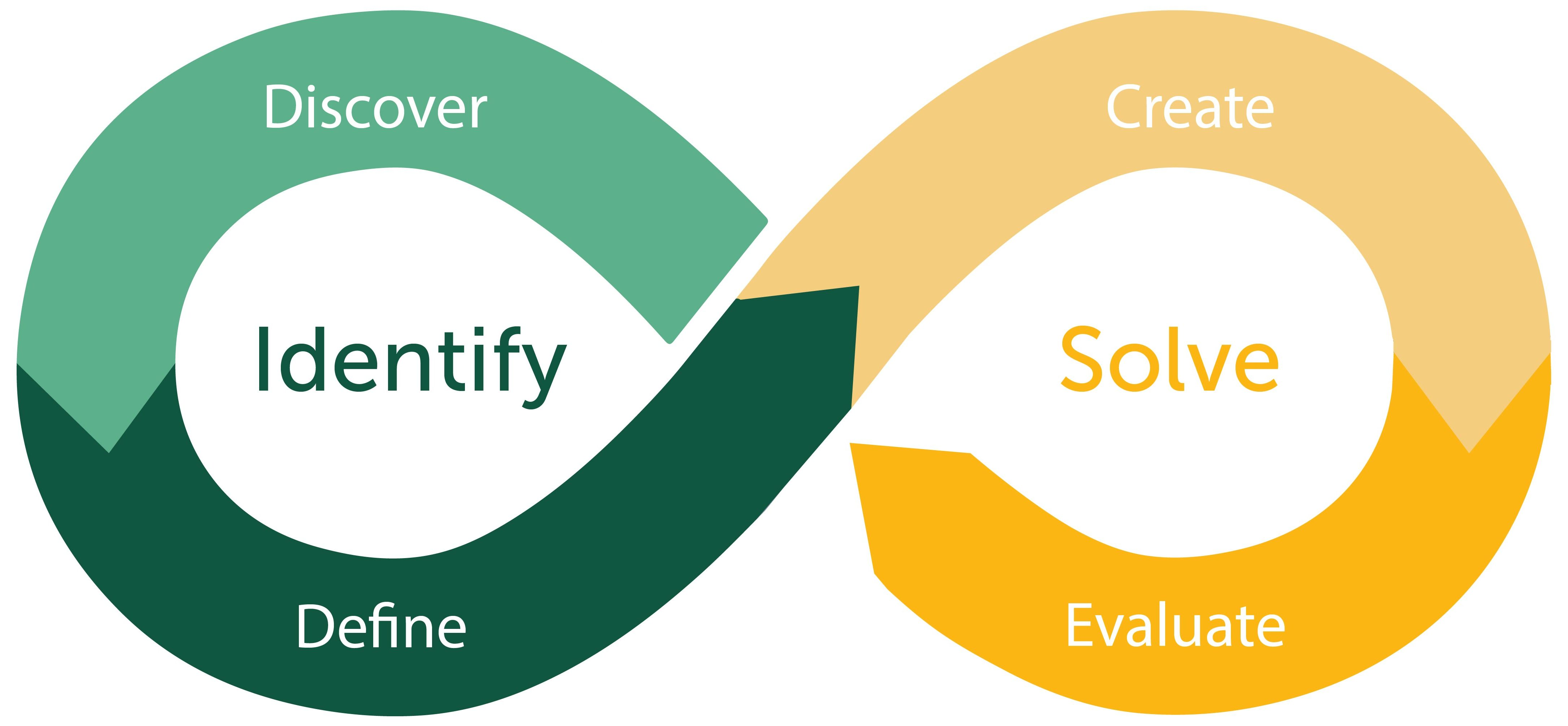Graphic of Infinity-shaped design thinking framework with two phases and four modes. 1. Discover. 2. Define. 3. Create. 4. Evaluate. The identify phase contains discover and define. The solve phase contains create and evaluate.